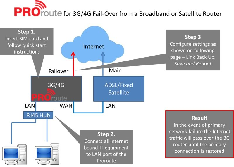 Proroute-3G-or-4G-failover-from-Broadband