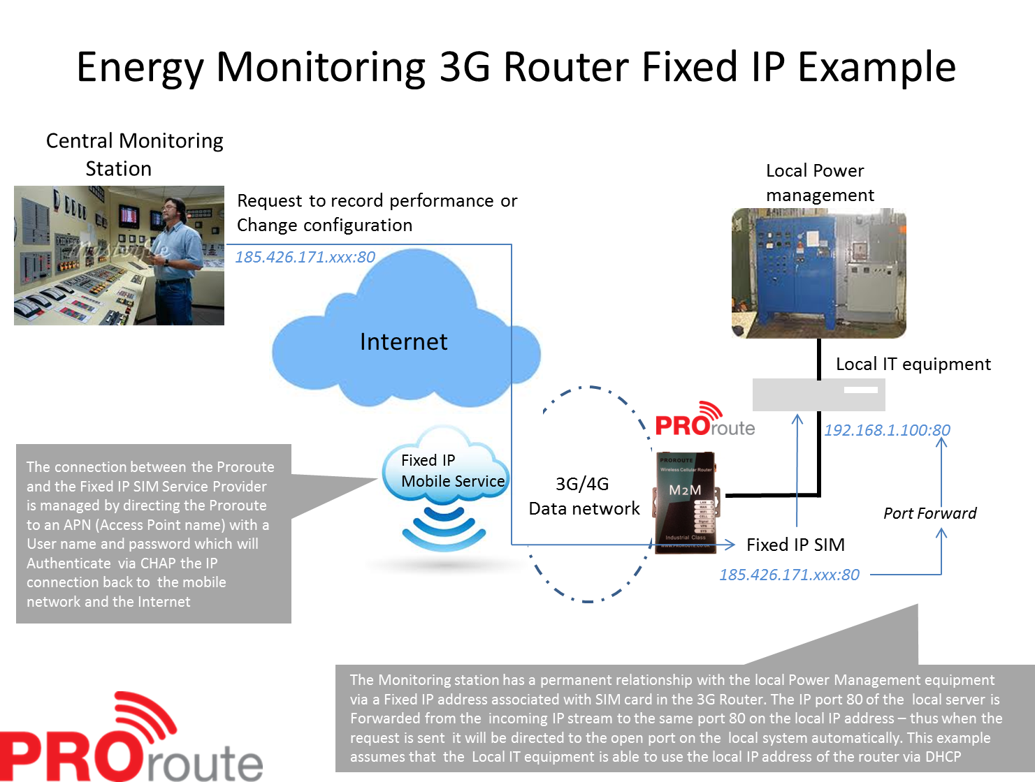 Energy-Monitoring-Fixed-IP