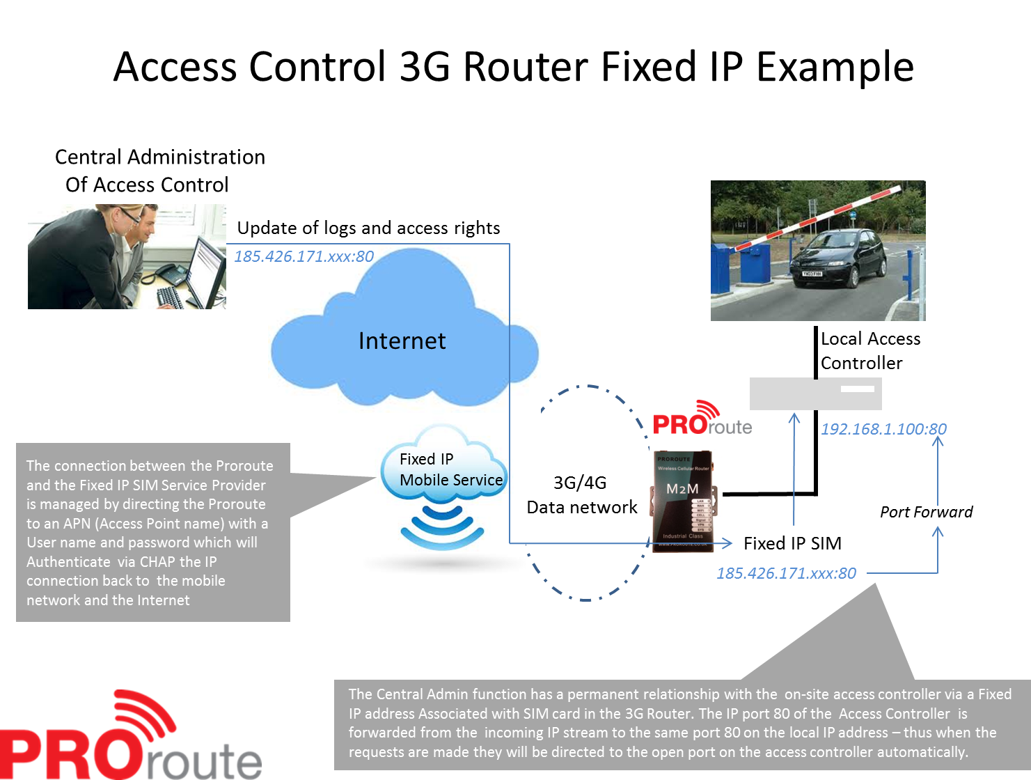 Remote-Access-Fixed-IP